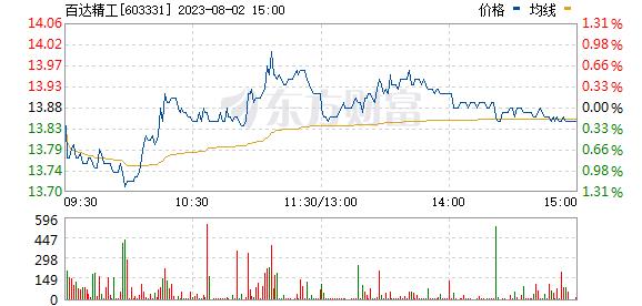 百达精工(603331)
