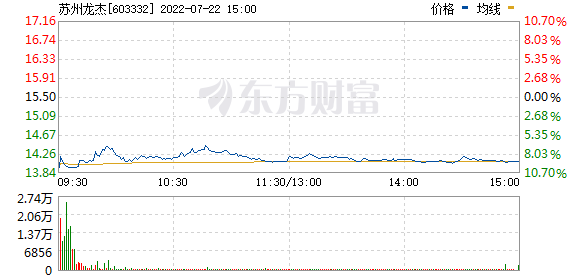 苏州龙杰(603332)