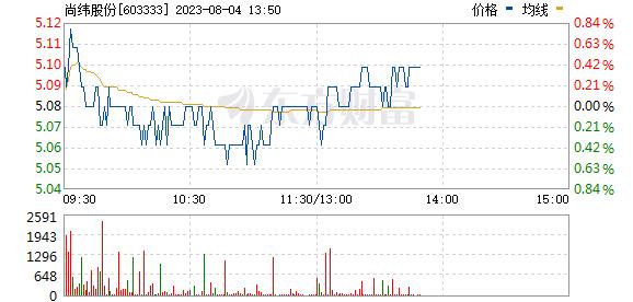 尚纬股份(603333)