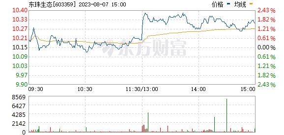 东珠生态(603359)