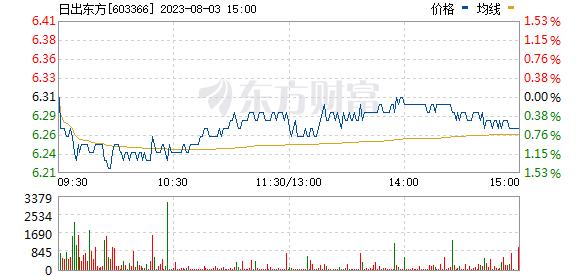 日出东方(603366)