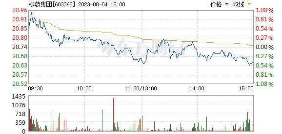 柳药股份(603368)