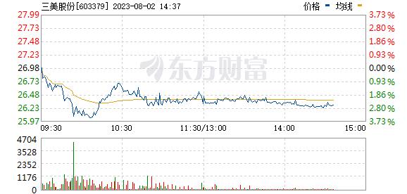 三美股份(603379)