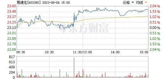 易德龙(603380)
