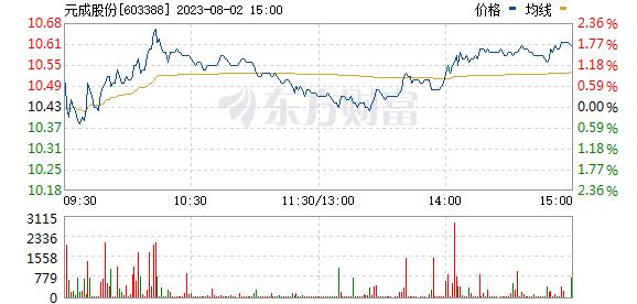 元成股份(603388)