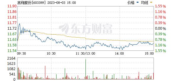 吉翔股份(603399)