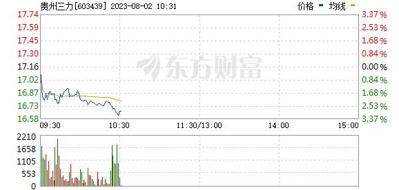 贵州三力(603439)