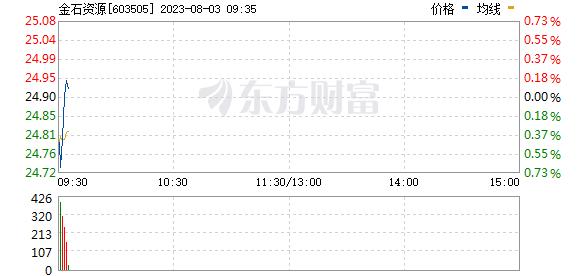 金石资源(603505)