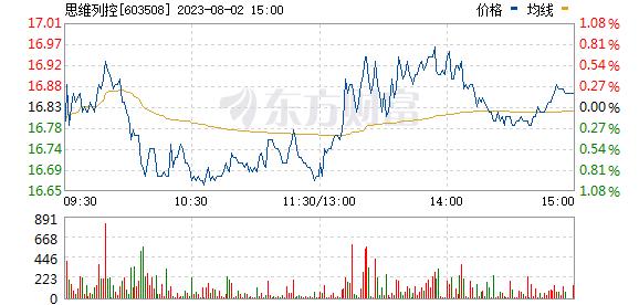 思维列控(603508)