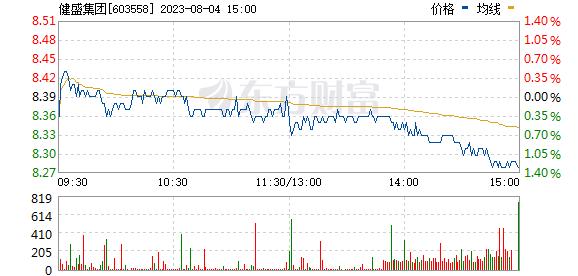 健盛集团(603558)