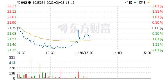 荣泰健康(603579)