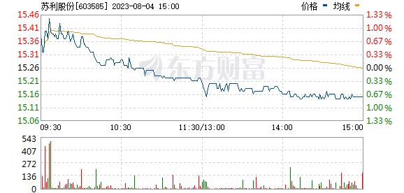 苏利股份(603585)