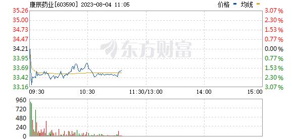 康辰药业(603590)