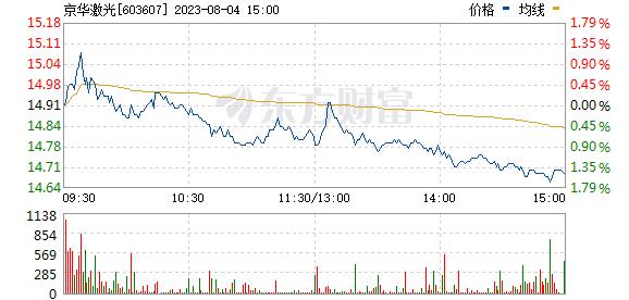 京华激光(603607)