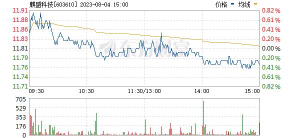 麒盛科技(603610)