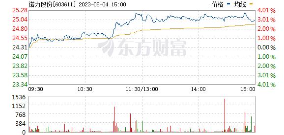 诺力股份(603611)