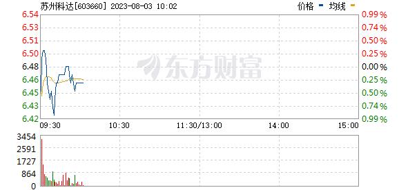 苏州科达(603660)