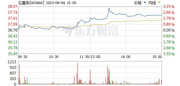 亿嘉和(603666)