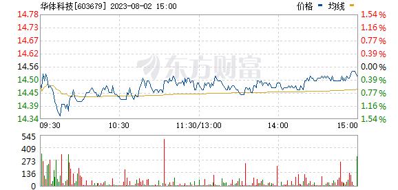 华体科技(603679)