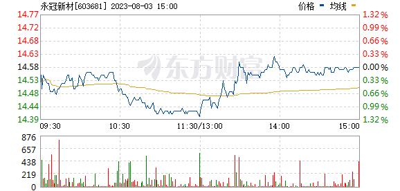 永冠新材(603681)