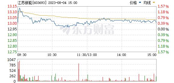 江苏新能(603693)实时行情