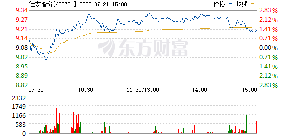 德宏股份(603701)