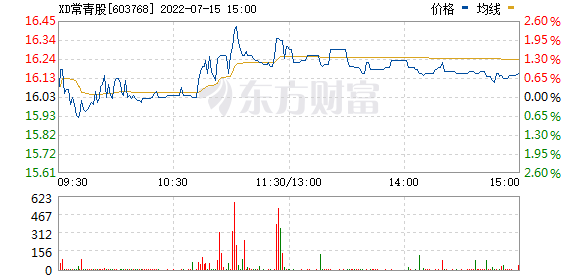 常青股份(603768)