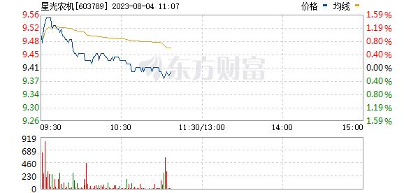 星光农机(603789)