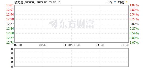 歌力思(603808)