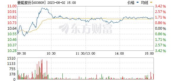 豪能股份(603809)