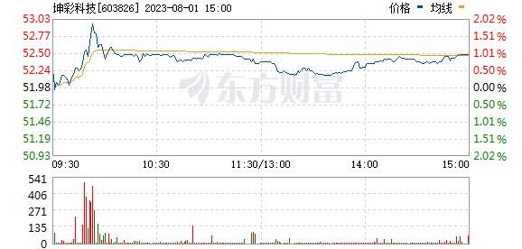 坤彩科技(603826)