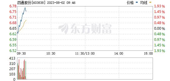 四通股份(603838)