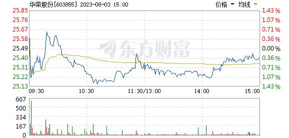 华荣股份(603855)