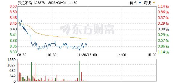 武进不锈(603878)