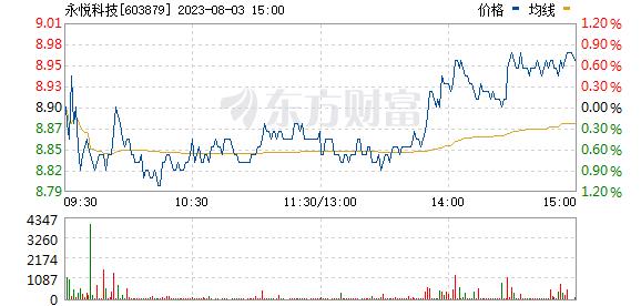 永悦科技(603879)