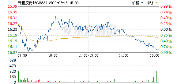 元祖股份(603886)