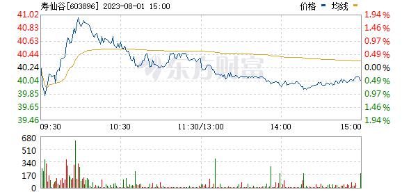 寿仙谷(603896)