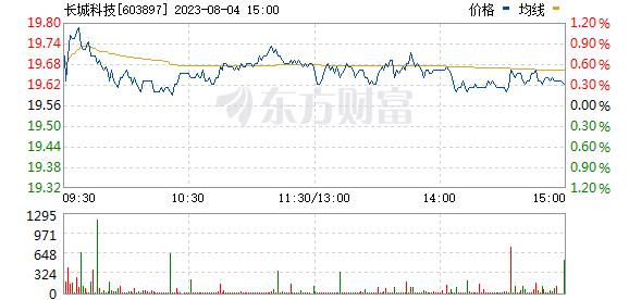 长城科技(603897)
