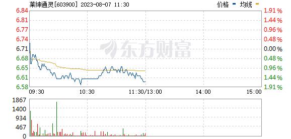莱绅通灵(603900)