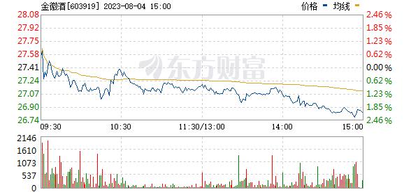 金徽酒(603919)