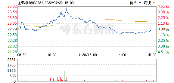金鸿顺(603922)