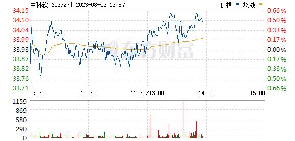 中科软(603927)