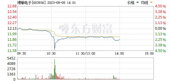 博敏电子(603936)