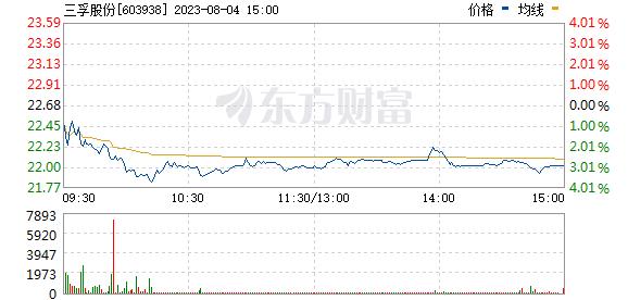 三孚股份(603938)