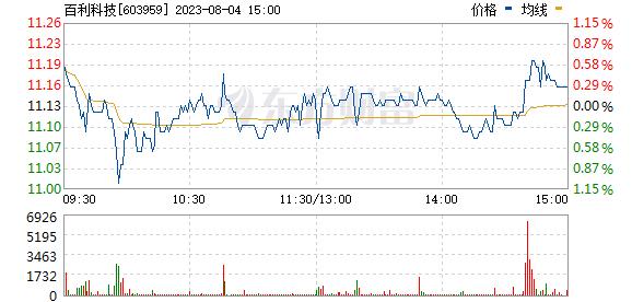 百利科技(603959)