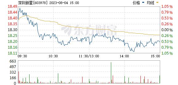 深圳新星(603978)