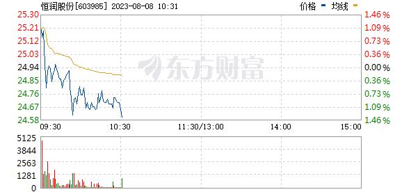 恒润股份(603985)