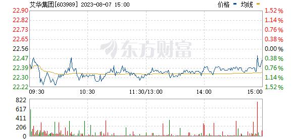 艾华集团(603989)
