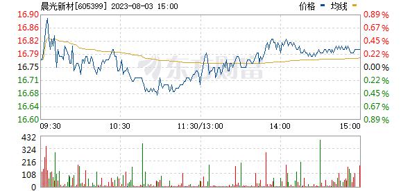 晨光新材(605399)实时行情