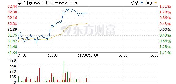 华兴源创(688001)